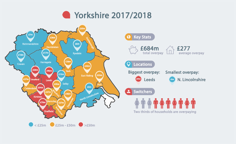 Yorkshire overpaying millions